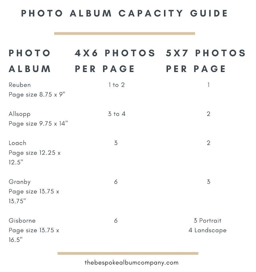 Album capacity guide